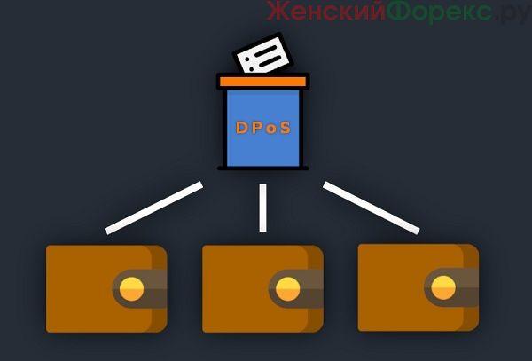 Что такое алгоритм DPoS