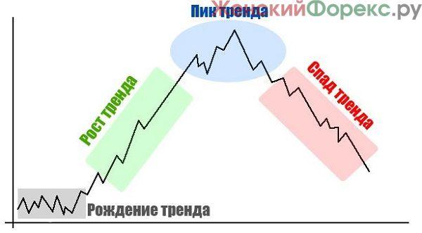 tsikl-trenda