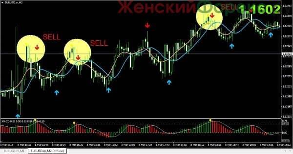 strelochnaya-strategiya-uni-cross-alerts