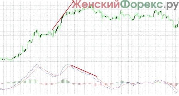 indikator-macd-s-dvumya-liniyami-dlya-mt4