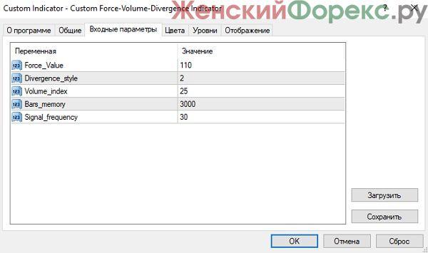 indikator-custom-force