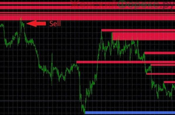 indikator-fxr-sr-zones