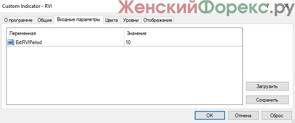 indikator-rvi