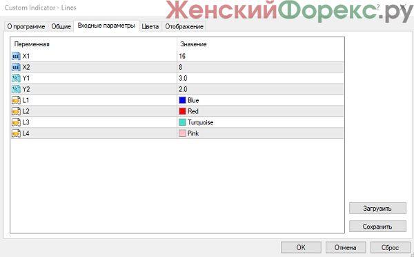indikator-tsenovyh-urovney-lines