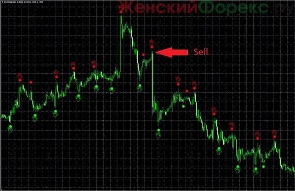 indikator-chaos-signal-bez-pererisovki