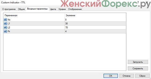 indikator-ttl-dlya-m1