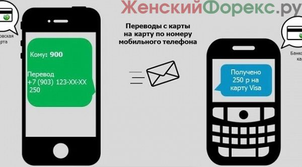 perevod-na-kartu-sberbanka-po-nomeru-telefona