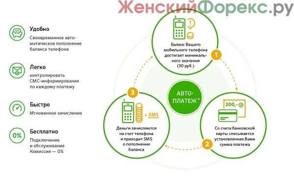 avtoplatezh-zhkh-v-sberbanke