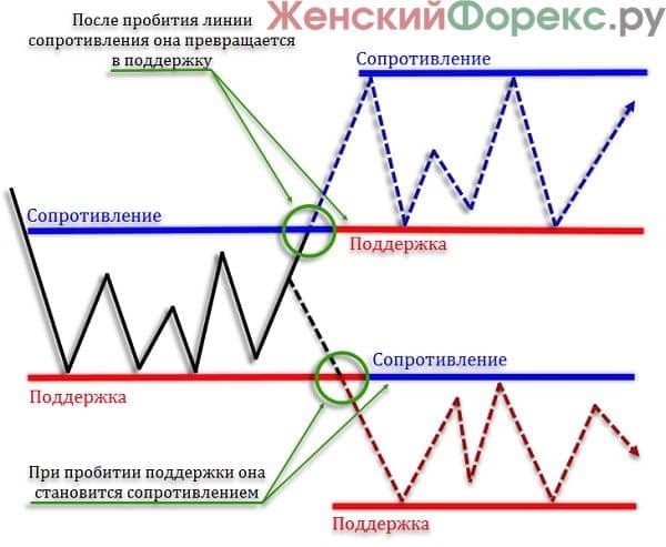 kak-opredelit-proboy-urovnya-soprotivleniya