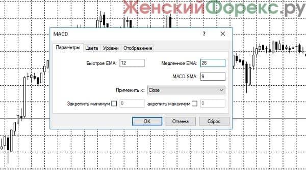 macd-gistogramma-dlya-torgovli-na-chasovom-grafike
