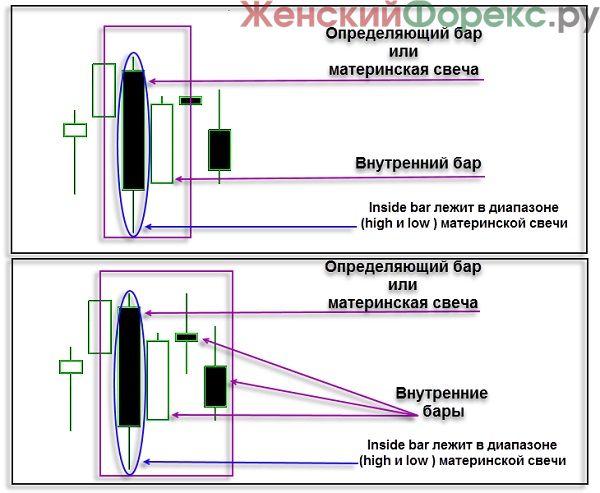 svechnaya-kombinatsiya-inside-bar