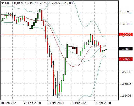 Прогноз Фунт/Доллар (GBPUSD) на неделю 27.04.2020 - 01.05.2020