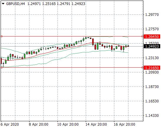 Прогноз Фунт/Доллар (GBPUSD) на неделю 20.04.2020 - 24.04.2020