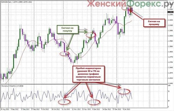 Среднесрочная торговая стратегия форекс